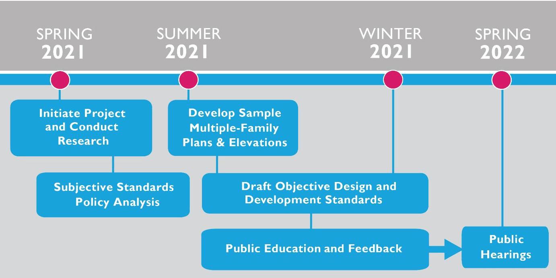 TEMPLE CITY OBJECTIVE DESIGN STANDARDS Timeline